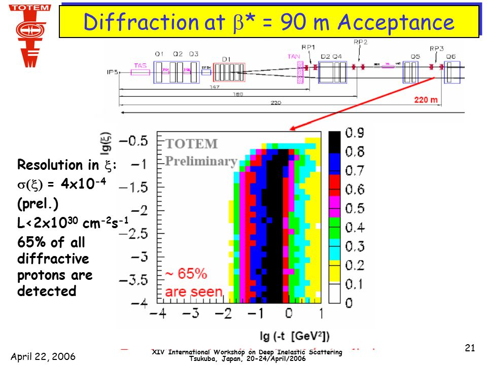 April 22, 2006 DIS2006 XIV International Workshop on Deep Inelastic Scattering Tsukuba, Japan, 20-24/April/2006 21 Diffraction at  * = 90 m Acceptance Resolution in  :  = 4x10 -4 (prel.) L<2x10 30 cm -2 s -1 65% of all diffractive protons are detected