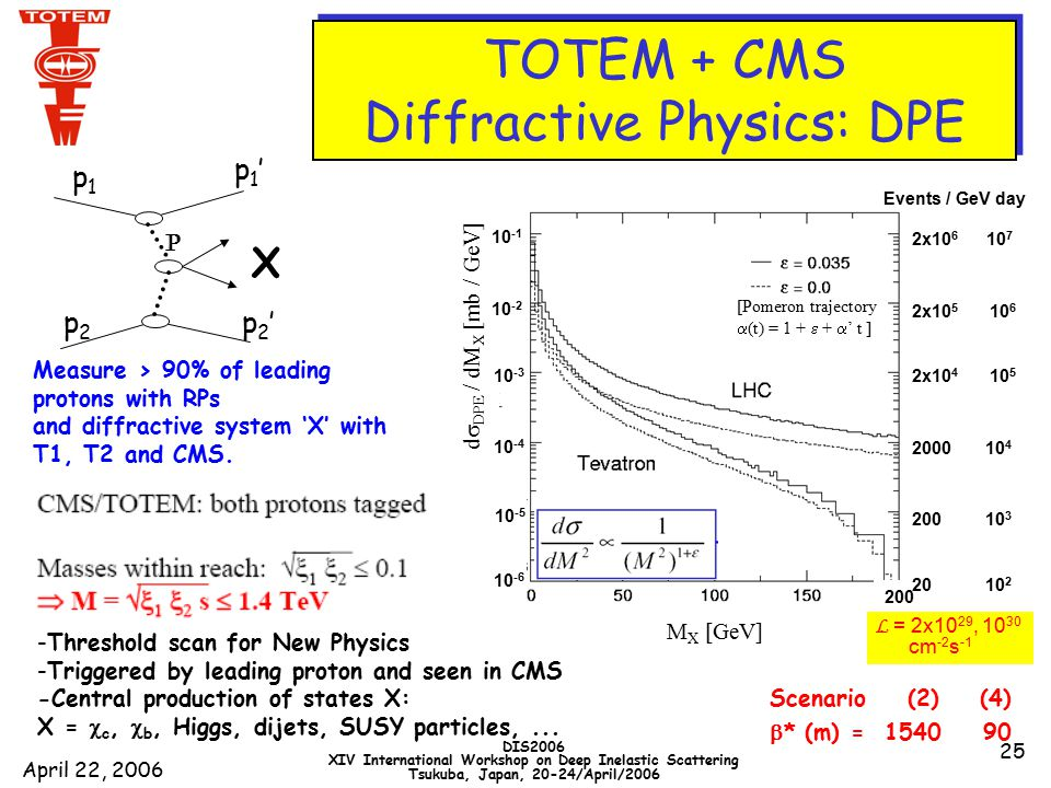 April 22, 2006 DIS2006 XIV International Workshop on Deep Inelastic Scattering Tsukuba, Japan, 20-24/April/2006 25 Measure > 90% of leading protons with RPs and diffractive system 'X' with T1, T2 and CMS.