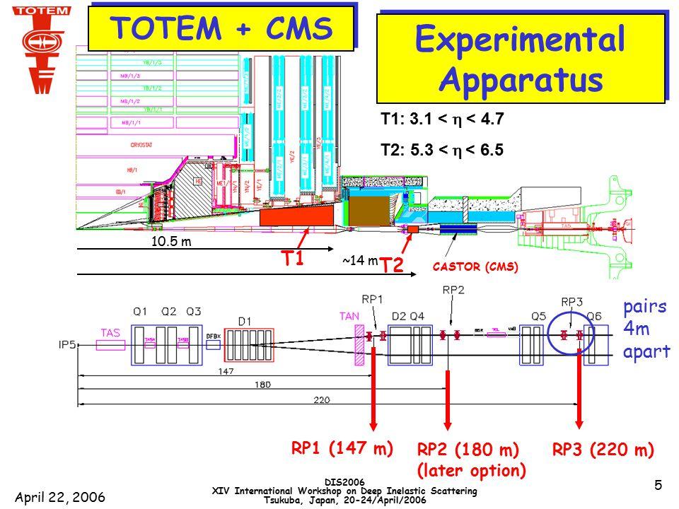 April 22, 2006 DIS2006 XIV International Workshop on Deep Inelastic Scattering Tsukuba, Japan, 20-24/April/2006 16  * = 1540 m L = 1.6 x 10 28 cm -2 s -1 (1) 10 4 per bin of 10 -3 GeV 2 diffractive structure Photon - Pomeron interference   pQCD pp 14 TeV BSW model Multigluon ( Pomeron ) exchange  e – B  t  -t [GeV 2 ]  t  p 2  2 d  /dt [mb / GeV 2 ] ~1 day (1) (3) wide range of predictions pp elastic scattering cross-section  * =18 m L = 3.6 x 10 32 cm -2 s -1 (3) ~ 1/ t  8 t min from 1.3 mm = 10  +0.5mm at 220m RP BSW = Bourrely, Soffer and Wu B(s) = B 0 + 2  P ' ln (s/s 0 ) ~ 20 GeV -2 at LHC