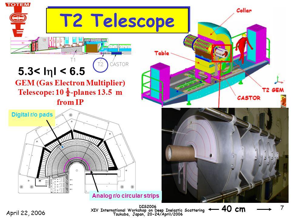 April 22, 2006 DIS2006 XIV International Workshop on Deep Inelastic Scattering Tsukuba, Japan, 20-24/April/2006 18 0.375 R el =  el (s)/  tot (s) R diff =[  el (s) +  SD (s) +  DD (s)] /  tot (s)  0.30  el  30% of  tot at the LHC .