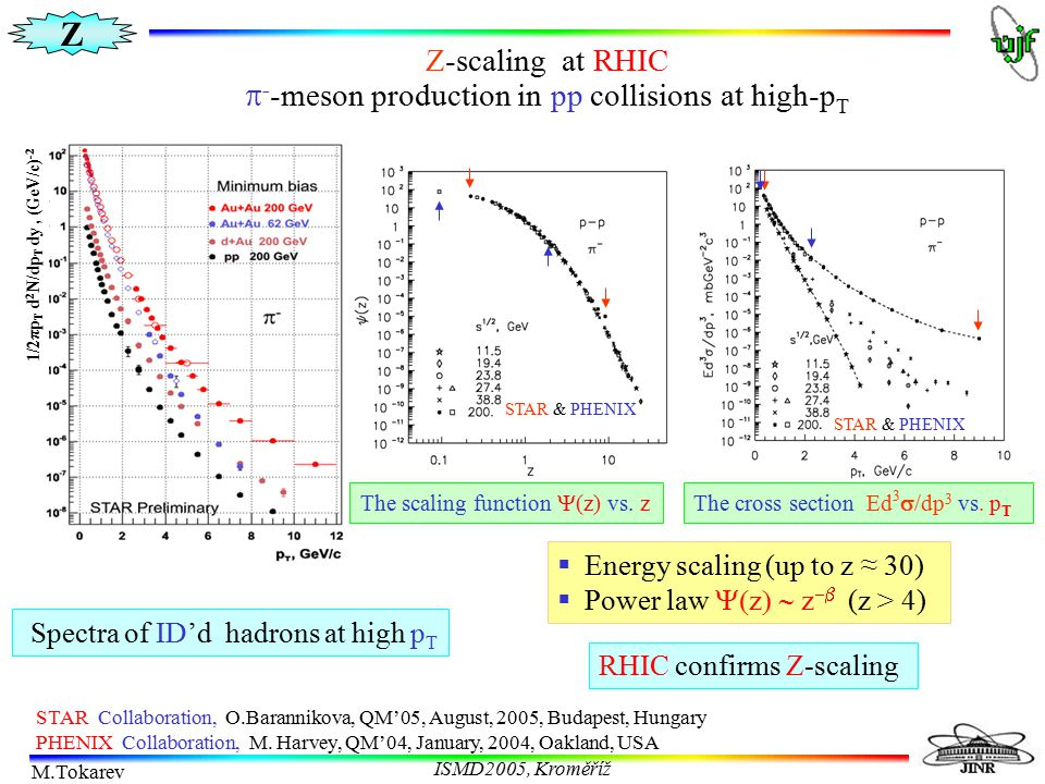 Z M.Tokarev ISMD2005, Kroměříž Z-scaling at RHIC  - -meson production in pp collisions at high-p T  Energy scaling (up to z ≈ 30)  Power law  z 
