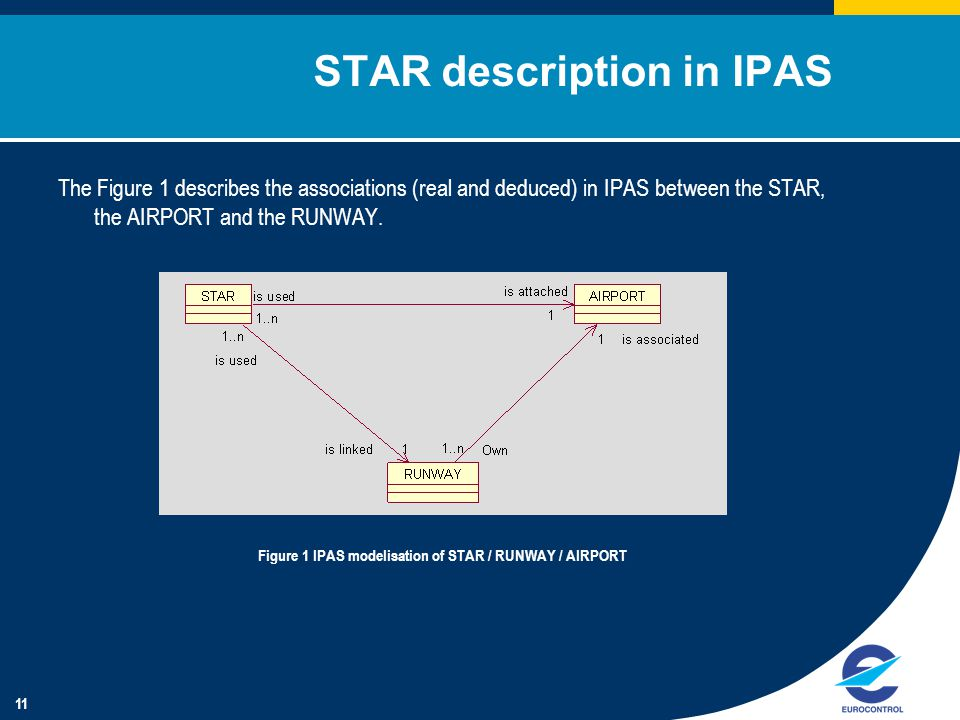 11 STAR description in IPAS The Figure 1 describes the associations (real and deduced) in IPAS between the STAR, the AIRPORT and the RUNWAY.
