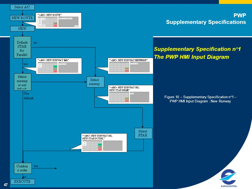 47 PWP Supplementary Specifications Figure 10 – Supplementary Specification n°1 – PWP HMI Input Diagram : New Runway Supplementary Specification n°1 The PWP HMI Input Diagram