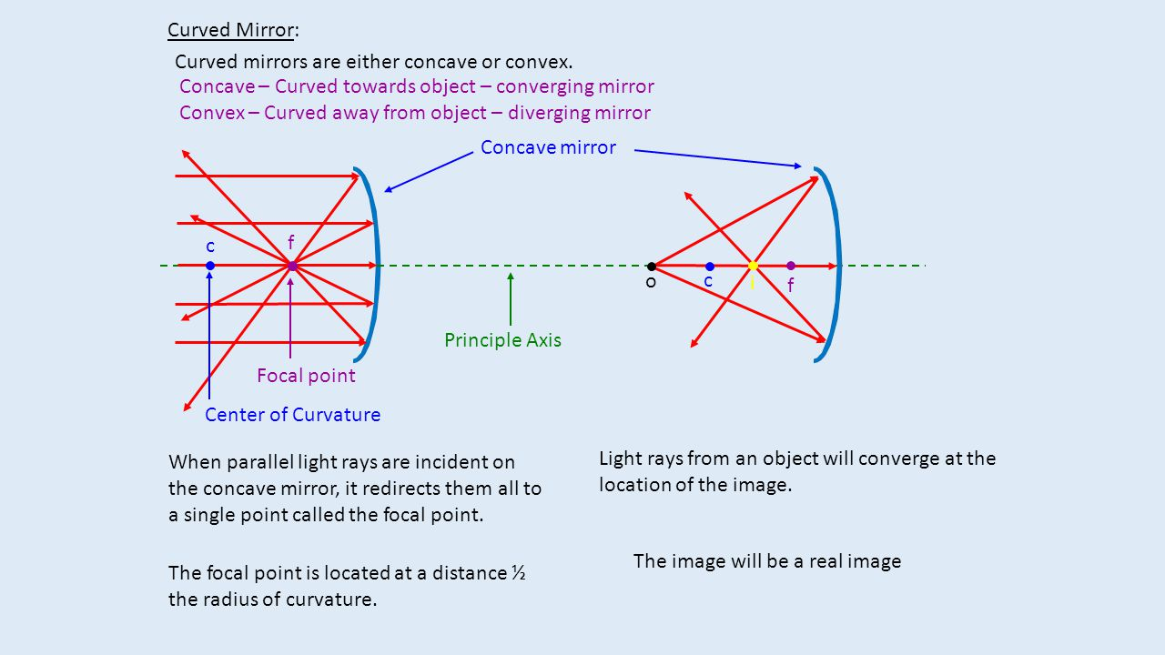 Convex mirror o i f c When parallel light rays are incident on the convex mirror, it redirects them all away from the focal point.