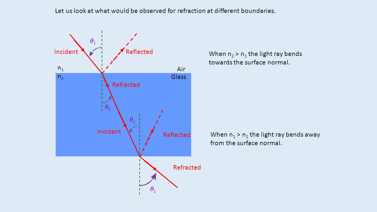 Let us look at what would be observed for refraction at different boundaries.