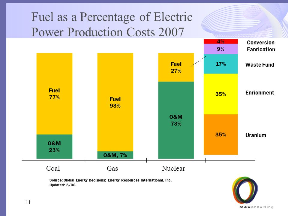 Fuel as a Percentage of Electric Power Production Costs 2007 Conversion Fabrication Waste Fund Enrichment Uranium Source: Global Energy Decisions; Energy Resources International, Inc.