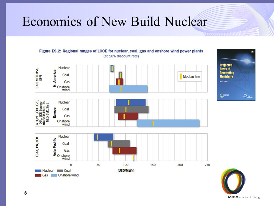 Economics of New Build Nuclear 6