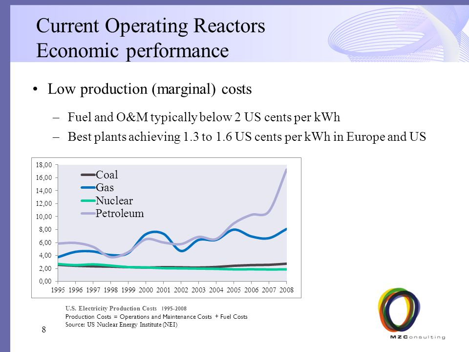 Current Operating Reactors Economic performance Low production (marginal) costs –Fuel and O&M typically below 2 US cents per kWh –Best plants achieving 1.3 to 1.6 US cents per kWh in Europe and US 8 U.S.