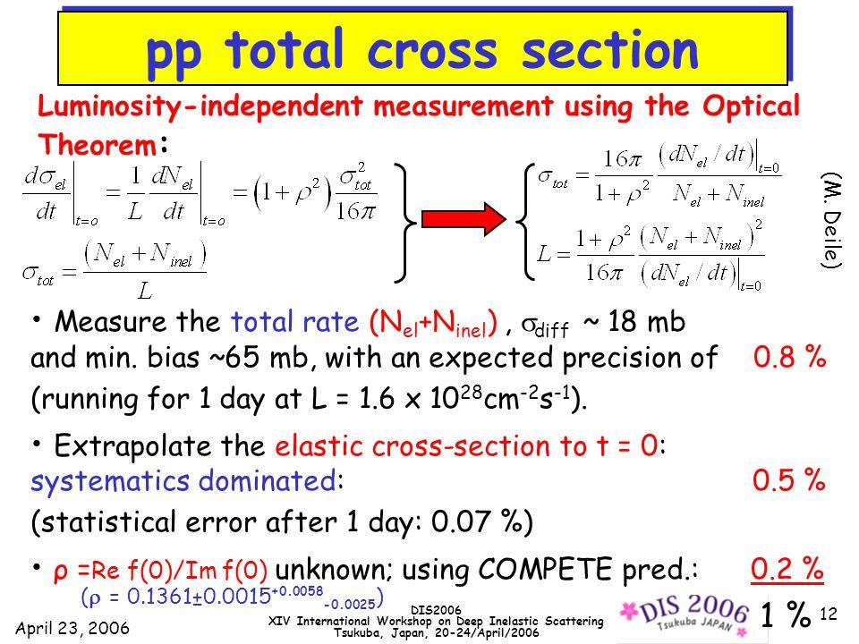 April 23, 2006 DIS2006 XIV International Workshop on Deep Inelastic Scattering Tsukuba, Japan, 20-24/April/2006 12 pp total Cross-Section Measure the total rate (N el +N inel ),  diff ~ 18 mb and min.
