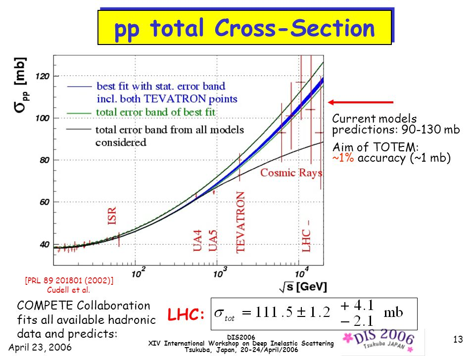 April 23, 2006 DIS2006 XIV International Workshop on Deep Inelastic Scattering Tsukuba, Japan, 20-24/April/2006 13 Current models predictions: 90-130 mb Aim of TOTEM: ~1% accuracy (~1 mb) LHC: COMPETE Collaboration fits all available hadronic data and predicts: pp total Cross-Section [PRL 89 201801 (2002)] Cudell et al.