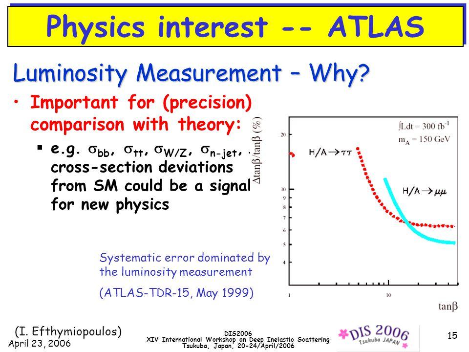 April 23, 2006 DIS2006 XIV International Workshop on Deep Inelastic Scattering Tsukuba, Japan, 20-24/April/2006 15 Physics interest -- ATLAS Luminosity Measurement – Why.