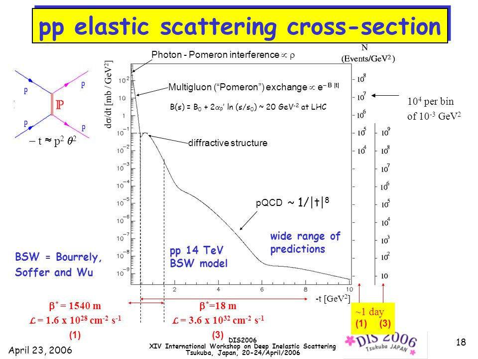 April 23, 2006 DIS2006 XIV International Workshop on Deep Inelastic Scattering Tsukuba, Japan, 20-24/April/2006 18  * = 1540 m L = 1.6 x 10 28 cm -2 s -1 (1) 10 4 per bin of 10 -3 GeV 2 diffractive structure Photon - Pomeron interference   pQCD pp 14 TeV BSW model Multigluon ( Pomeron ) exchange  e – B |t| -t [GeV 2 ]  t  p 2  2 d  /dt [mb / GeV 2 ] ~1 day (1) (3) wide range of predictions pp elastic scattering cross-section  * =18 m L = 3.6 x 10 32 cm -2 s -1 (3) ~ 1/|t| 8 BSW = Bourrely, Soffer and Wu B(s) = B 0 + 2  P ' ln (s/s 0 ) ~ 20 GeV -2 at LHC