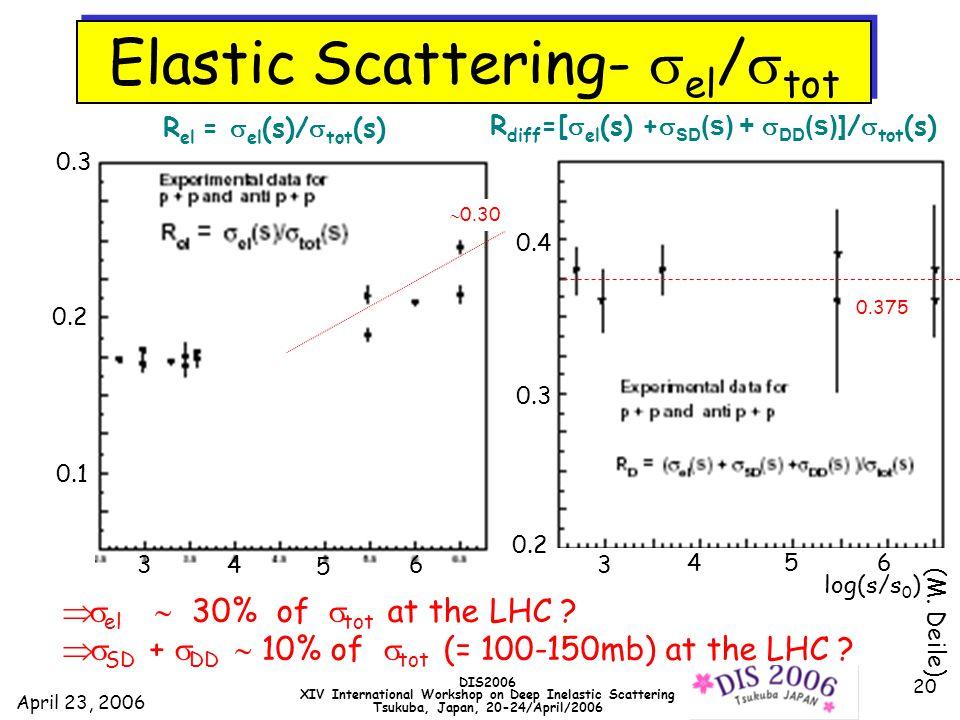 April 23, 2006 DIS2006 XIV International Workshop on Deep Inelastic Scattering Tsukuba, Japan, 20-24/April/2006 20 0.375 R el =  el (s)/  tot (s) R diff =[  el (s) +  SD (s) +  DD (s)] /  tot (s)  0.30  el  30% of  tot at the LHC .