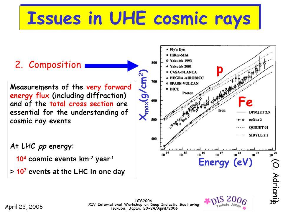 April 23, 2006 DIS2006 XIV International Workshop on Deep Inelastic Scattering Tsukuba, Japan, 20-24/April/2006 35 2.