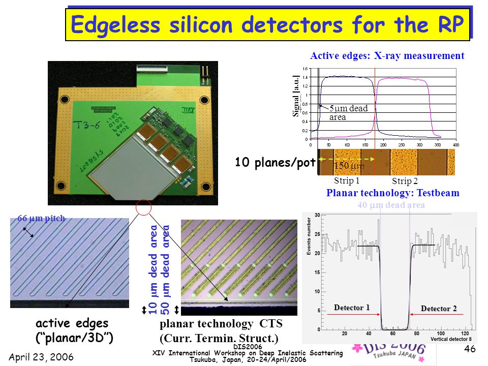 April 23, 2006 DIS2006 XIV International Workshop on Deep Inelastic Scattering Tsukuba, Japan, 20-24/April/2006 46 Planar technology: Testbeam 40  m dead area Detector 1 Detector 2 active edges ( planar/3D ) planar technology CTS (Curr.