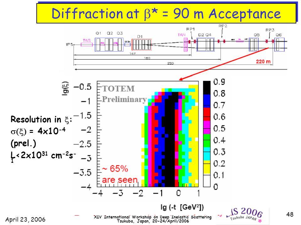 April 23, 2006 DIS2006 XIV International Workshop on Deep Inelastic Scattering Tsukuba, Japan, 20-24/April/2006 48 Diffraction at  * = 90 m Acceptance Resolution in  :  = 4x10 -4 (prel.) L<2x10 31 cm -2 s - 1