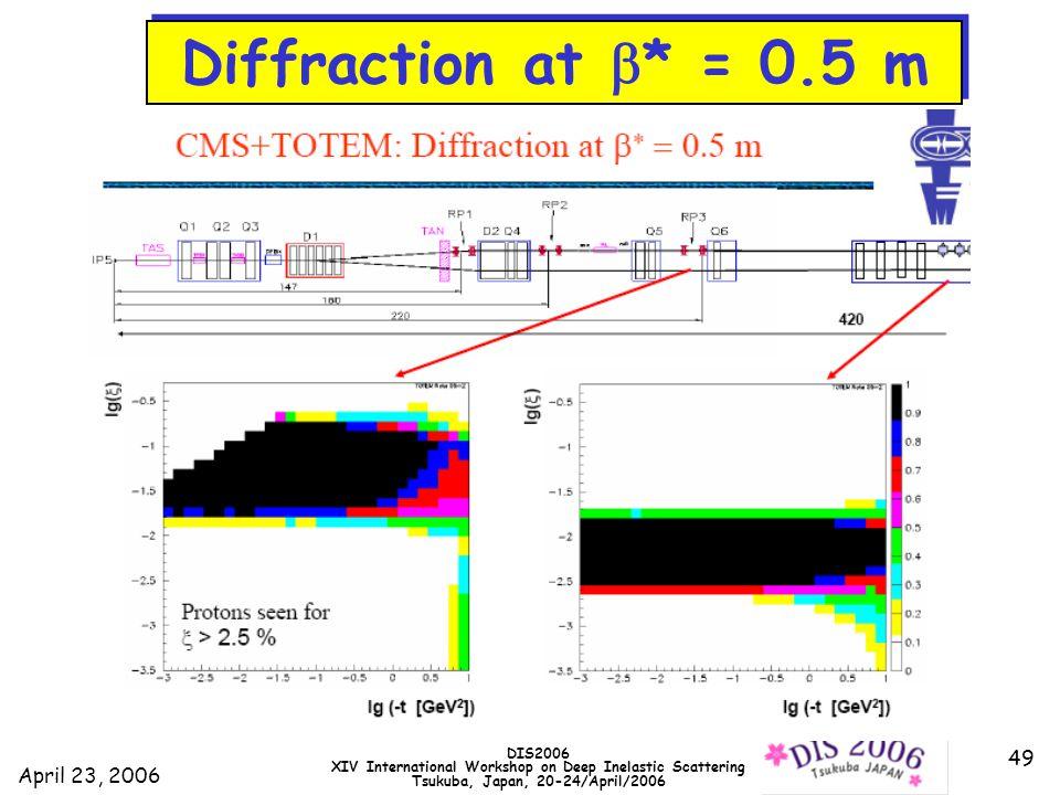 April 23, 2006 DIS2006 XIV International Workshop on Deep Inelastic Scattering Tsukuba, Japan, 20-24/April/2006 49 Diffraction at  * = 0.5 m