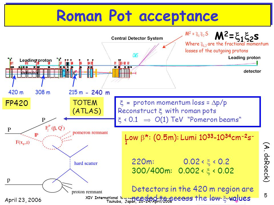 April 23, 2006 DIS2006 XIV International Workshop on Deep Inelastic Scattering Tsukuba, Japan, 20-24/April/2006 5 Roman Pot acceptance Low  *: (0.5m): Lumi 10 33 -10 34 cm -2 s - 1 220m: 0.02 <  < 0.2 300/400m: 0.002 <  < 0.02 Detectors in the 420 m region are needed to access the low  values TOTEM (ATLAS) FP420 - 240 m M2=12sM2=12s  = proton momentum loss =  p/p Reconstruct  with roman pots  < 0.1  O(1) TeV Pomeron beams (A.