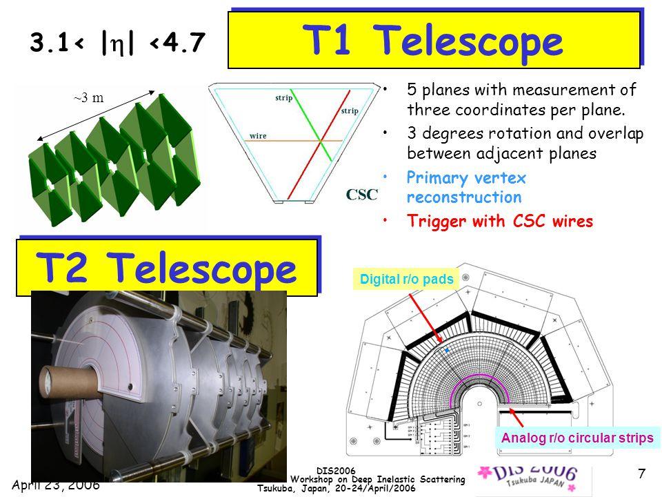 April 23, 2006 DIS2006 XIV International Workshop on Deep Inelastic Scattering Tsukuba, Japan, 20-24/April/2006 28 Exclusive Double Pomeron Exchange TOTEM-CMS FP420 (with ATLAS/CMS) H p p