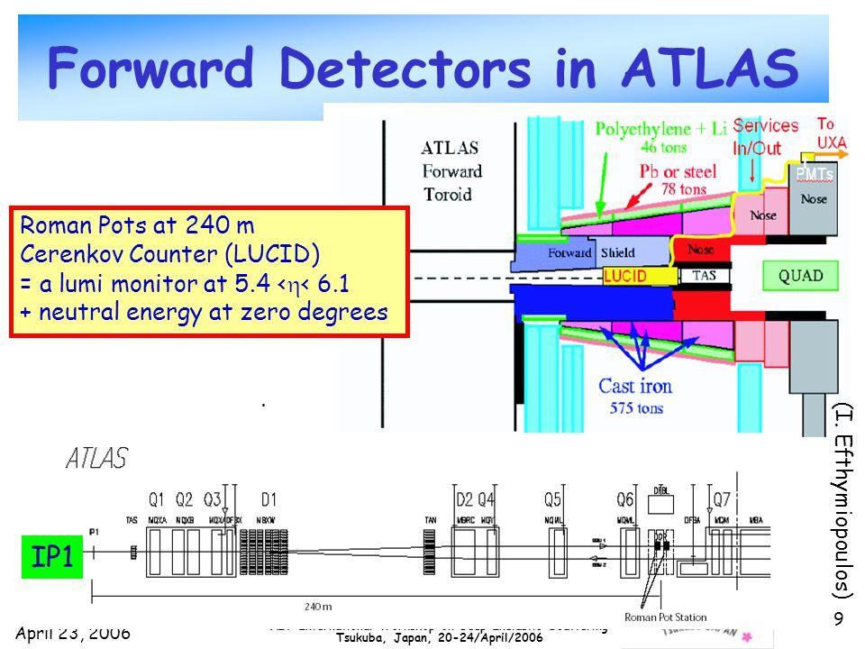 April 23, 2006 DIS2006 XIV International Workshop on Deep Inelastic Scattering Tsukuba, Japan, 20-24/April/2006 9 Forward Detectors in ATLAS IP1 Roman Pots at 240 m Cerenkov Counter (LUCID) = a lumi monitor at 5.4 <  < 6.1 + neutral energy at zero degrees (I.