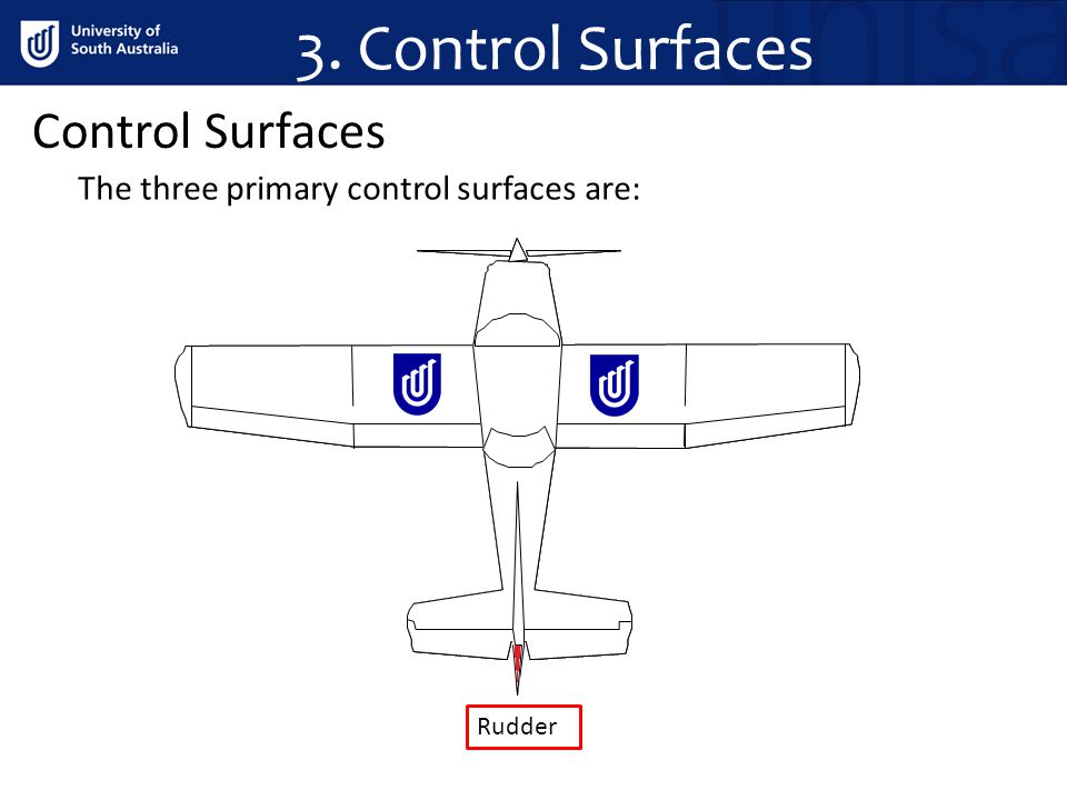 3. Control Surfaces Control Surfaces The three primary control surfaces are: Rudder