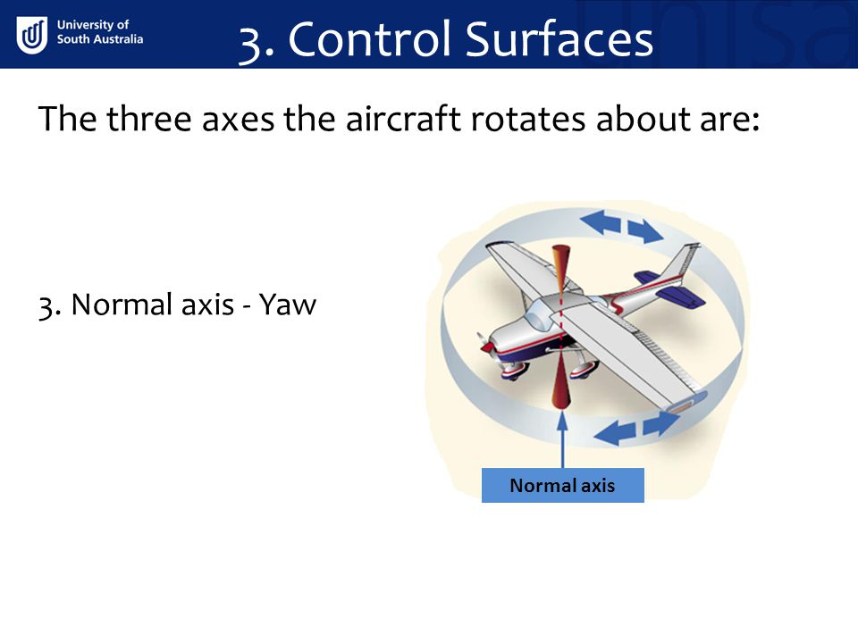 The three axes the aircraft rotates about are: 3. Normal axis - Yaw Normal axis 3. Control Surfaces
