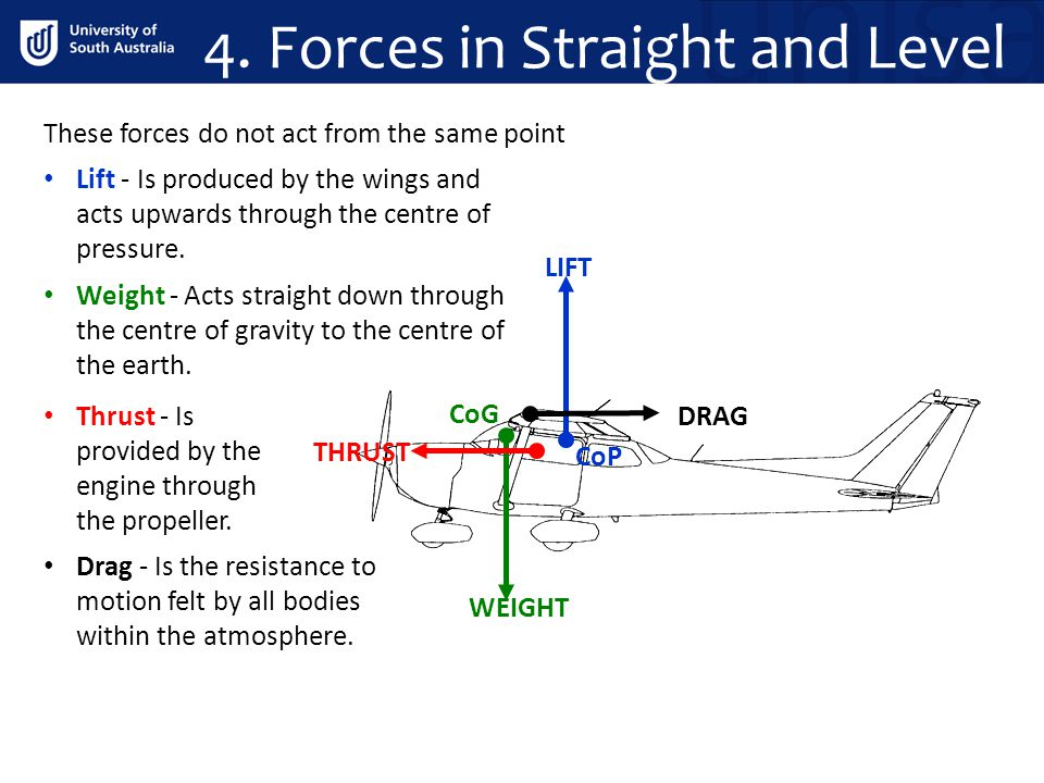 4. Forces in Straight and Level These forces do not act from the same point WEIGHT CoP CoG LIFT DRAG THRUST Lift - Is produced by the wings and acts u