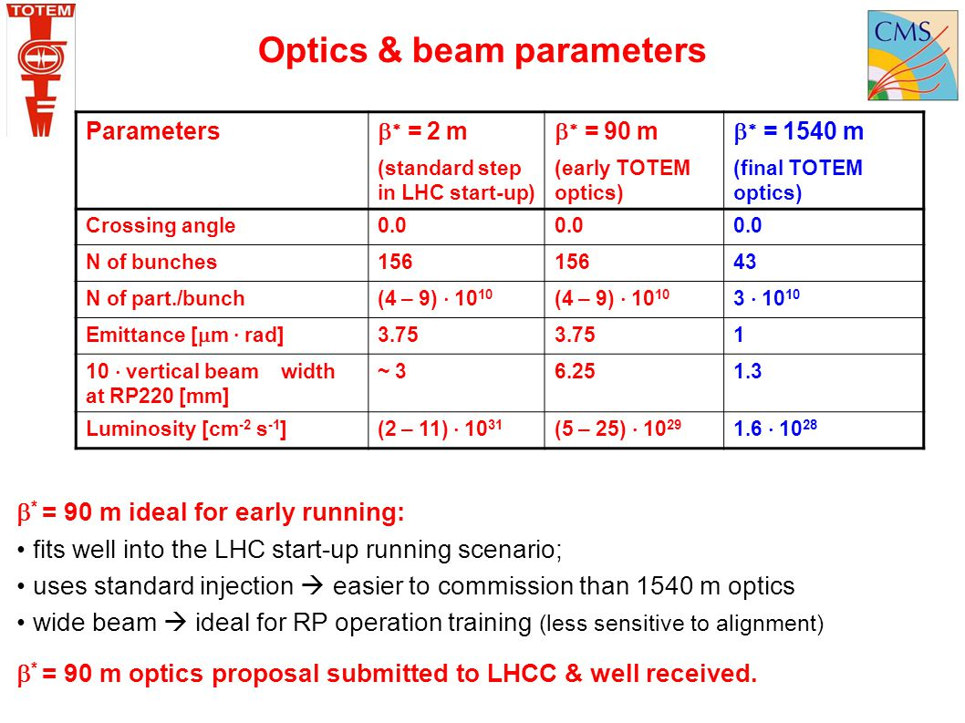 Parameters    = 2 m (standard step in LHC start-up)    = 90 m (early TOTEM optics)    = 1540 m (final TOTEM optics) Crossing angle0.0 N of bu