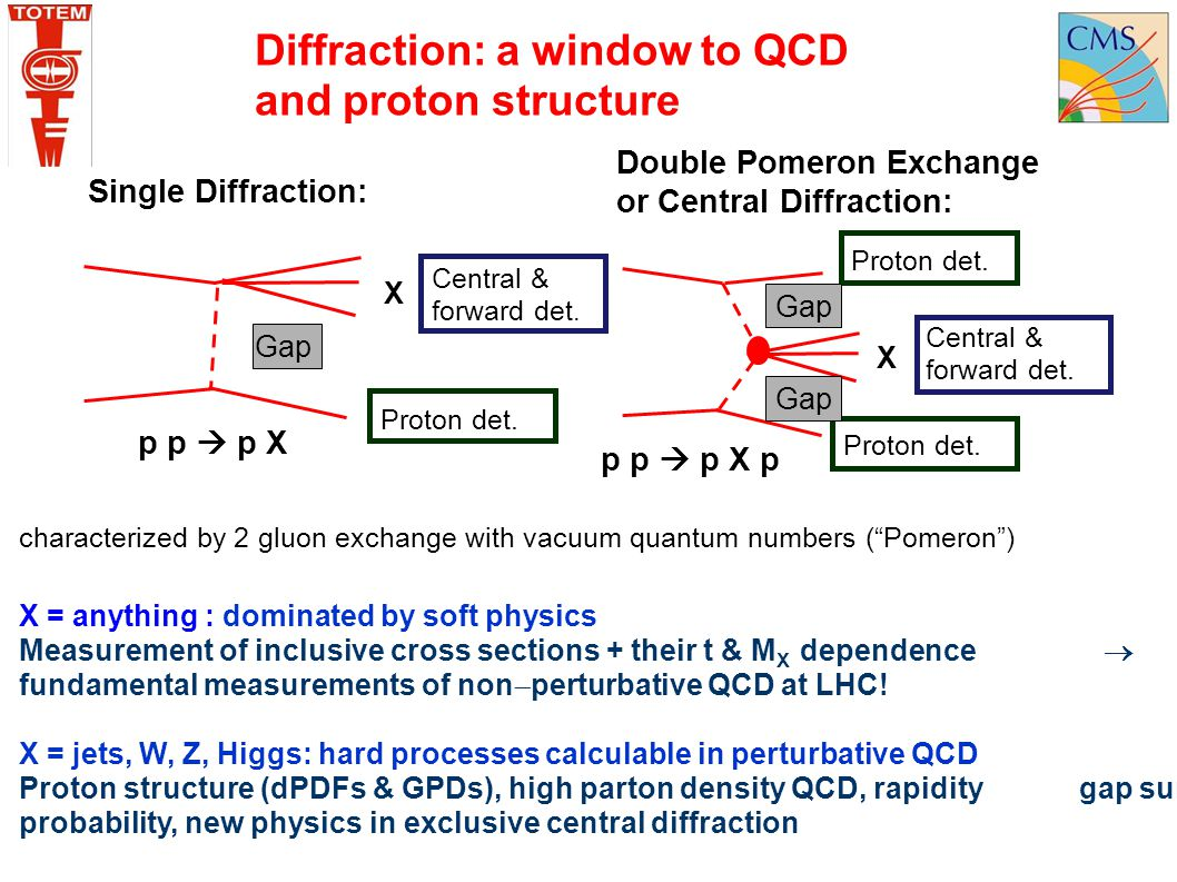 Diffraction: a window to QCD and proton structure Double Pomeron Exchange or Central Diffraction: X Single Diffraction: p p  p X Proton det. Gap Cent