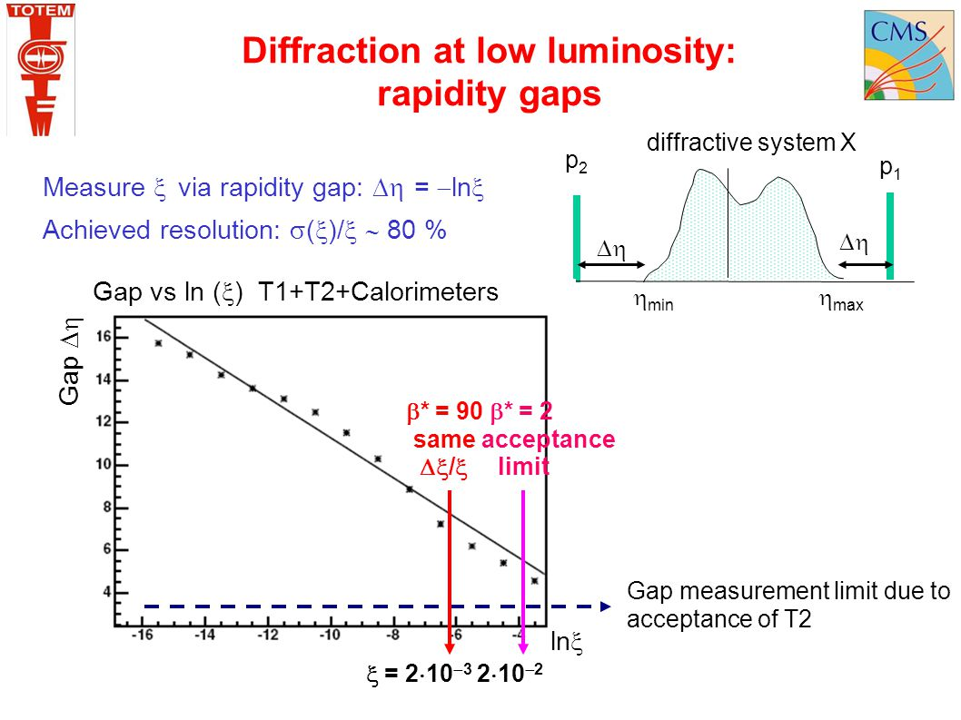 Diffraction at low luminosity: rapidity gaps Measure  via rapidity gap:  =  ln  Achieved resolution:  (  )/   80 % diffractive system X p2p2