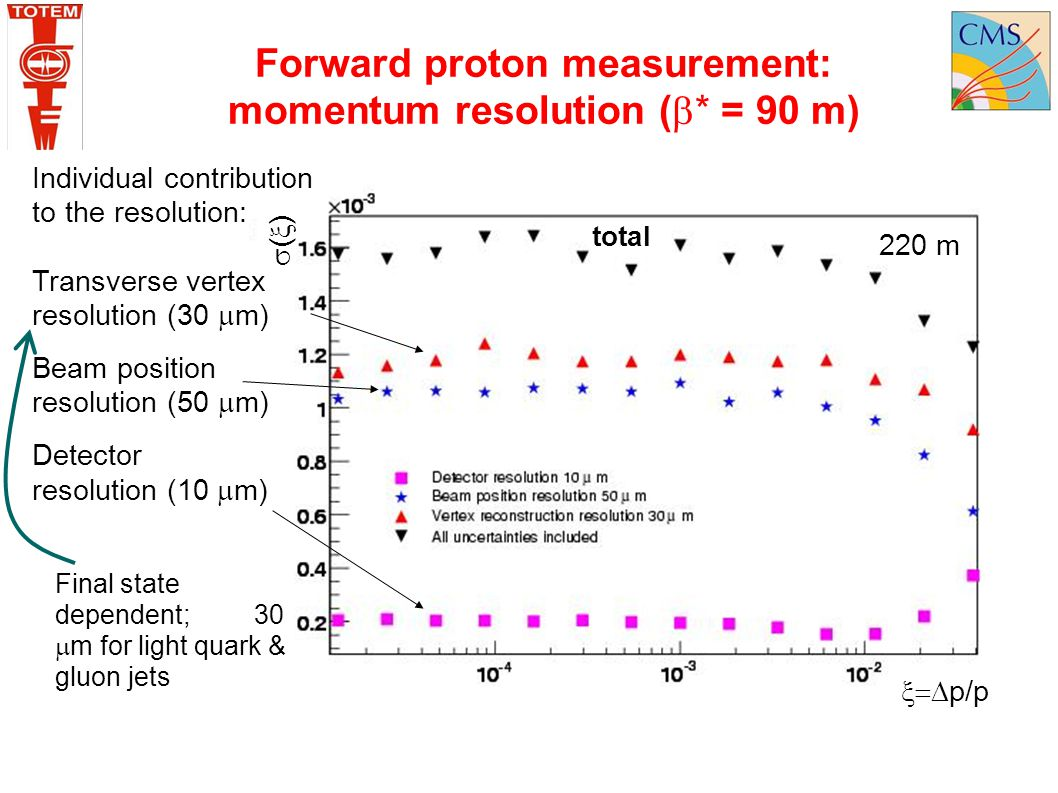 Forward proton measurement: momentum resolution (  * = 90 m) Individual contribution to the resolution: Transverse vertex resolution (30  m) Beam po