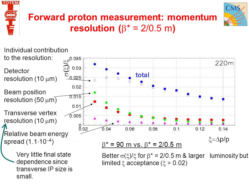 Forward proton measurement: momentum resolution (  * = 2/0.5 m) Individual contribution to the resolution: Detector resolution (10  m) Beam position