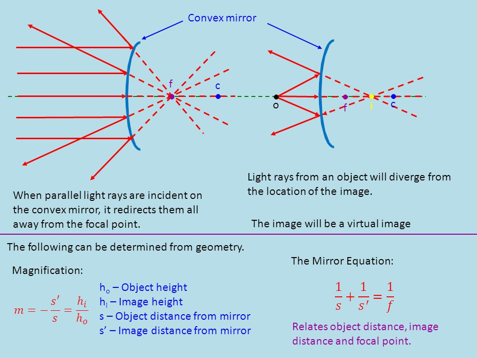 Convex mirror o i f c When parallel light rays are incident on the convex mirror, it redirects them all away from the focal point. Light rays from an