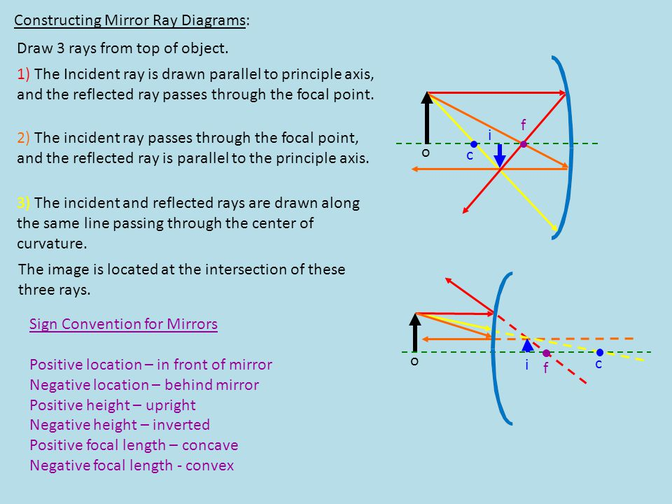 Constructing Mirror Ray Diagrams: o i f c o i f c Draw 3 rays from top of object. 1) The Incident ray is drawn parallel to principle axis, and the ref