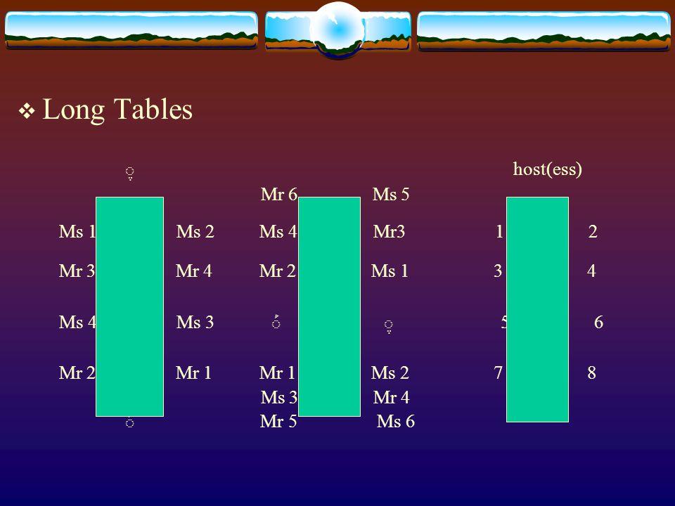  Long Tables host(ess) Mr 6 Ms 5 Ms 1 Ms 2 Ms 4 Mr3 1 2 Mr 3 Mr 4 Mr 2 Ms 1 3 4 Ms 4 Ms 3 5 6 Mr 2 Mr 1 Mr 1 Ms 2 7 8 Ms 3 Mr 4 Mr 5 Ms 6