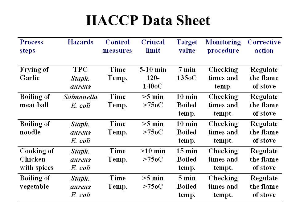 HACCP Data Sheet