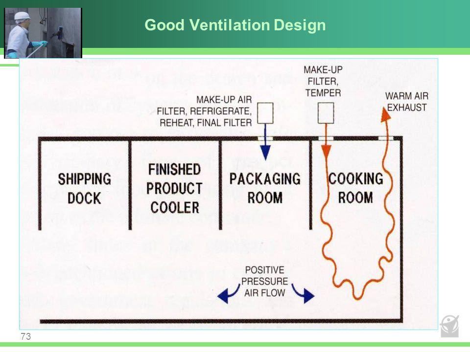 Good Ventilation Design 73