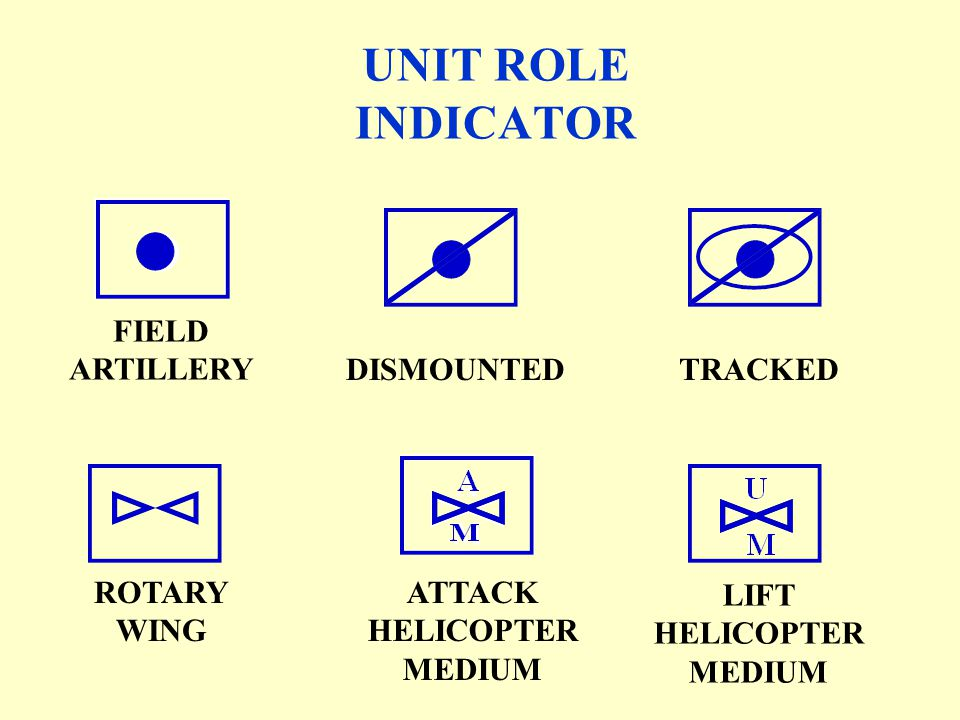 ANTIARMOR DISMOUNTED MOTORIZED INFANTRY RECON MECHANIZED INFANTRY W/GUN SYSTEM MECHANIZED INFANTRY DISMOUNTED OBSERVATION POST (LP / OP) UNIT ROLE IND