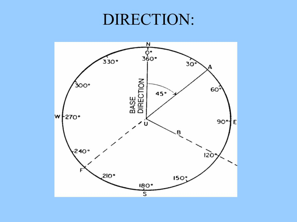 Action: Demonstrate the ability to use a Lensatic Compass Condition: In a classroom environment, given a block of instruction and a Lensatic Compass S