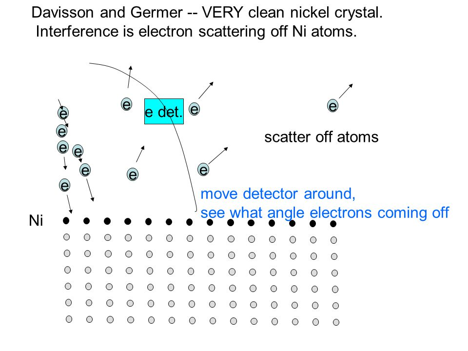 Davisson and Germer -- VERY clean nickel crystal. Interference is electron scattering off Ni atoms. e e e e e e e e e e e scatter off atoms e det. mov