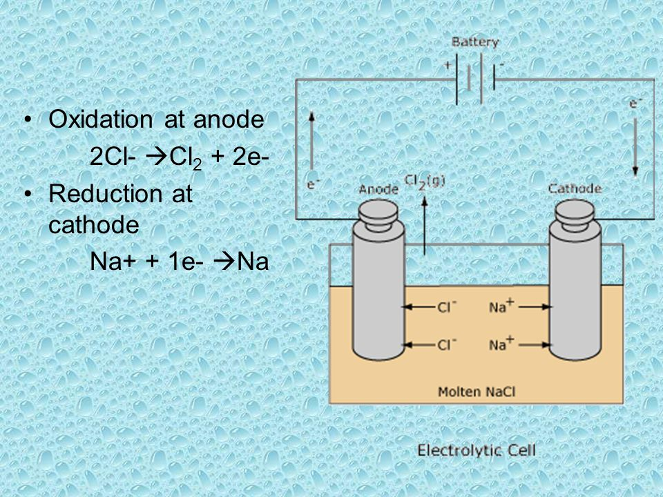 Oxidation at anode 2Cl-  Cl 2 + 2e- Reduction at cathode Na+ + 1e-  Na