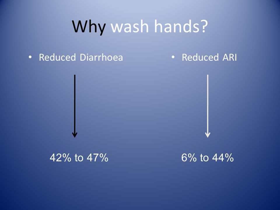 Why wash hands Reduced Diarrhoea Reduced ARI 42% to 47%6% to 44%