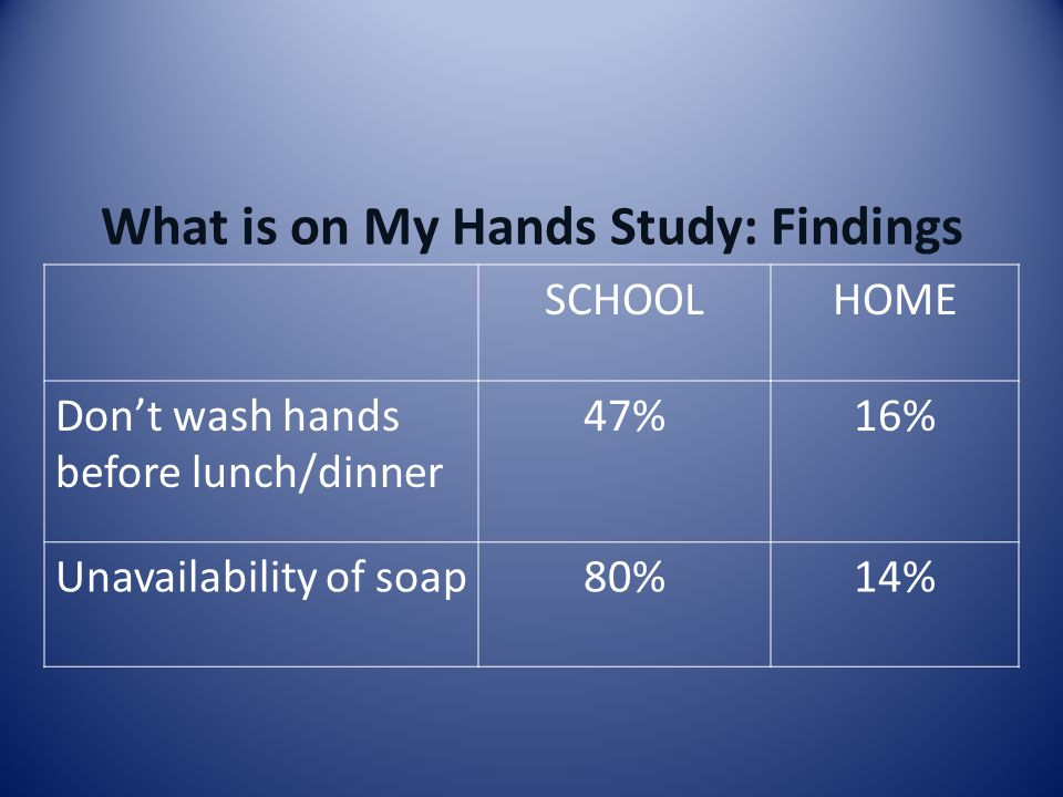 SCHOOLHOME Don't wash hands before lunch/dinner 47%16% Unavailability of soap80%14%