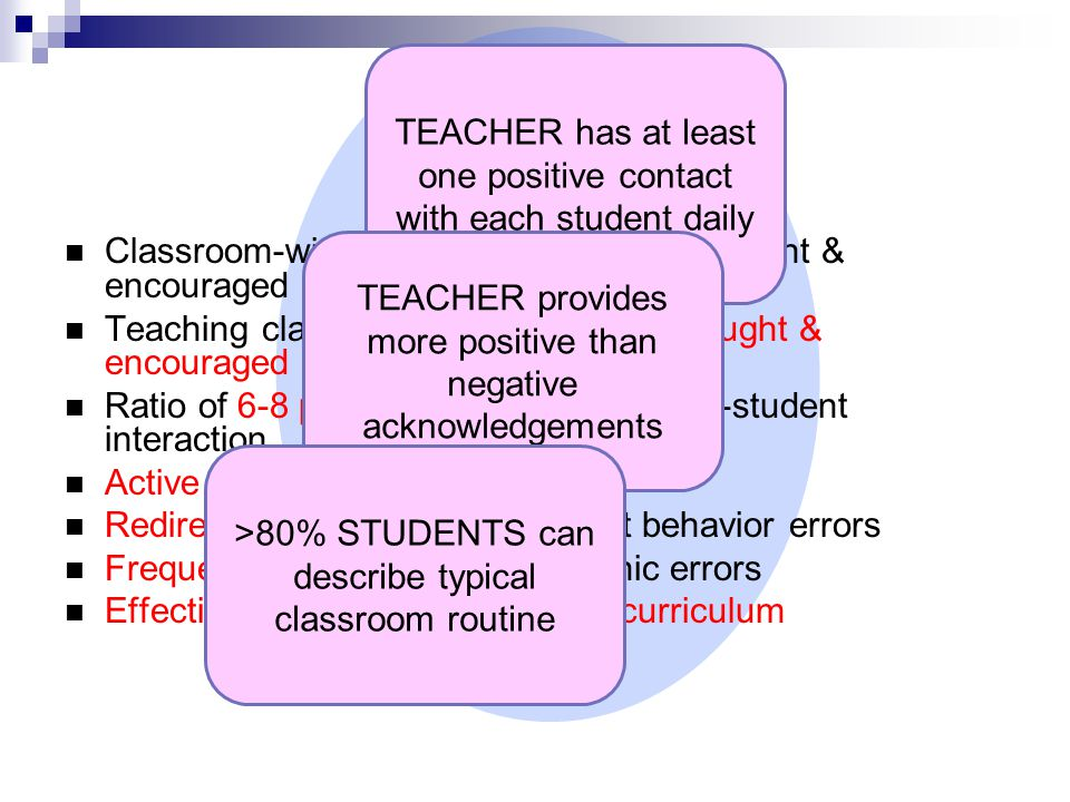 Classroom-wide positive expectations taught & encouraged Teaching classroom routines & cues taught & encouraged Ratio of 6-8 positive to 1 negative adult-student interaction Active supervision Redirections for minor, infrequent behavior errors Frequent precorrections for chronic errors Effective academic instruction & curriculum Classroom Setting Systems TEACHER has at least one positive contact with each student daily TEACHER provides more positive than negative acknowledgements >80% STUDENTS can describe typical classroom routine