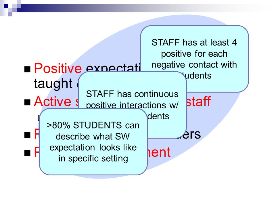 Positive expectations & routines taught & encouraged Active supervision by all staff  Scan, move, interact Precorrections & reminders Positive reinforcement Nonclassroom Setting Systems STAFF has at least 4 positive for each negative contact with students STAFF has continuous positive interactions w/ variety of students >80% STUDENTS can describe what SW expectation looks like in specific setting