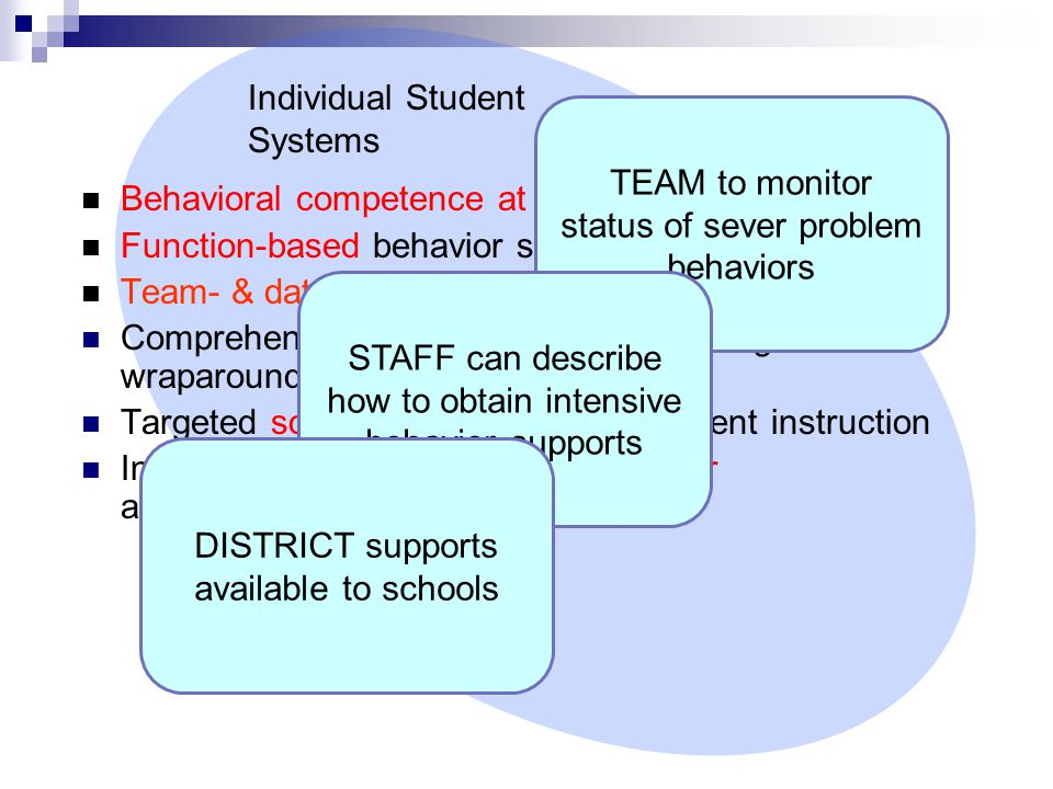 Behavioral competence at school & district levels Function-based behavior support planning Team- & data-based decision making Comprehensive person-centered planning & wraparound processes Targeted social skills & self-management instruction Individualized instructional & curricular accommodations Individual Student Systems TEAM to monitor status of sever problem behaviors STAFF can describe how to obtain intensive behavior supports DISTRICT supports available to schools