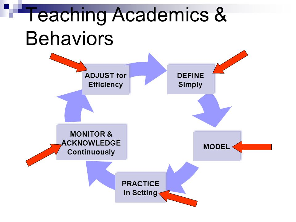 Teaching Academics & Behaviors DEFINE Simply DEFINE Simply MODEL PRACTICE In Setting PRACTICE In Setting ADJUST for Efficiency ADJUST for Efficiency MONITOR & ACKNOWLEDGE Continuously MONITOR & ACKNOWLEDGE Continuously