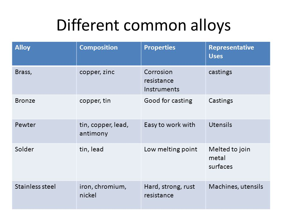 Different common alloys AlloyCompositionPropertiesRepresentative Uses Brass,copper, zincCorrosion resistance Instruments castings Bronzecopper, tinGood for castingCastings Pewtertin, copper, lead, antimony Easy to work withUtensils Soldertin, leadLow melting pointMelted to join metal surfaces Stainless steeliron, chromium, nickel Hard, strong, rust resistance Machines, utensils