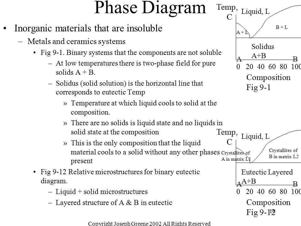 10 Phase Diagram Inorganic materials that are insoluble –Metals and ceramics systems Fig 9-1. Binary systems that the components are not soluble –At l