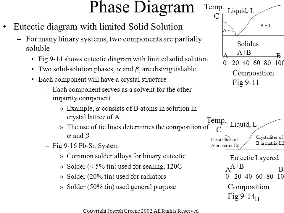 Copyright Joseph Greene 2002 All Rights Reserved 11 Phase Diagram Eutectic diagram with limited Solid Solution –For many binary systems, two component